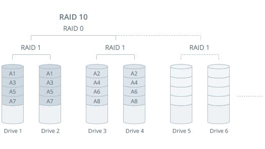 "`RAID 10` ""近""结构"